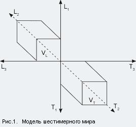 Модель шестимерного мира