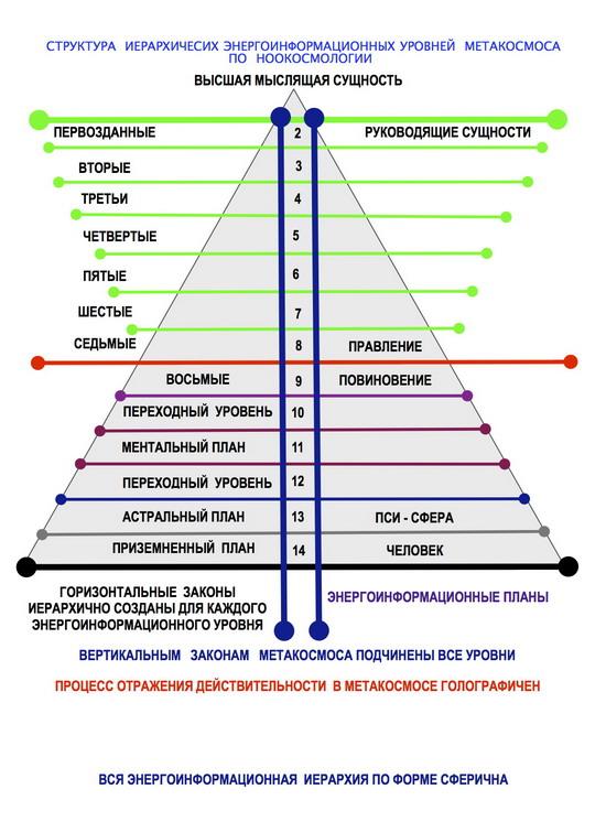 Структура Иерархии  Сущностей