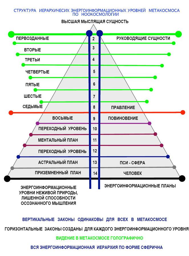 Структура иерархических энергоинформационных уровней Метакосмоса по Ноокосмологии